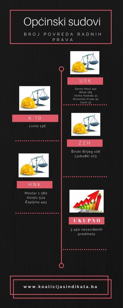 Broj povreda radnih prava - općinski sudovi