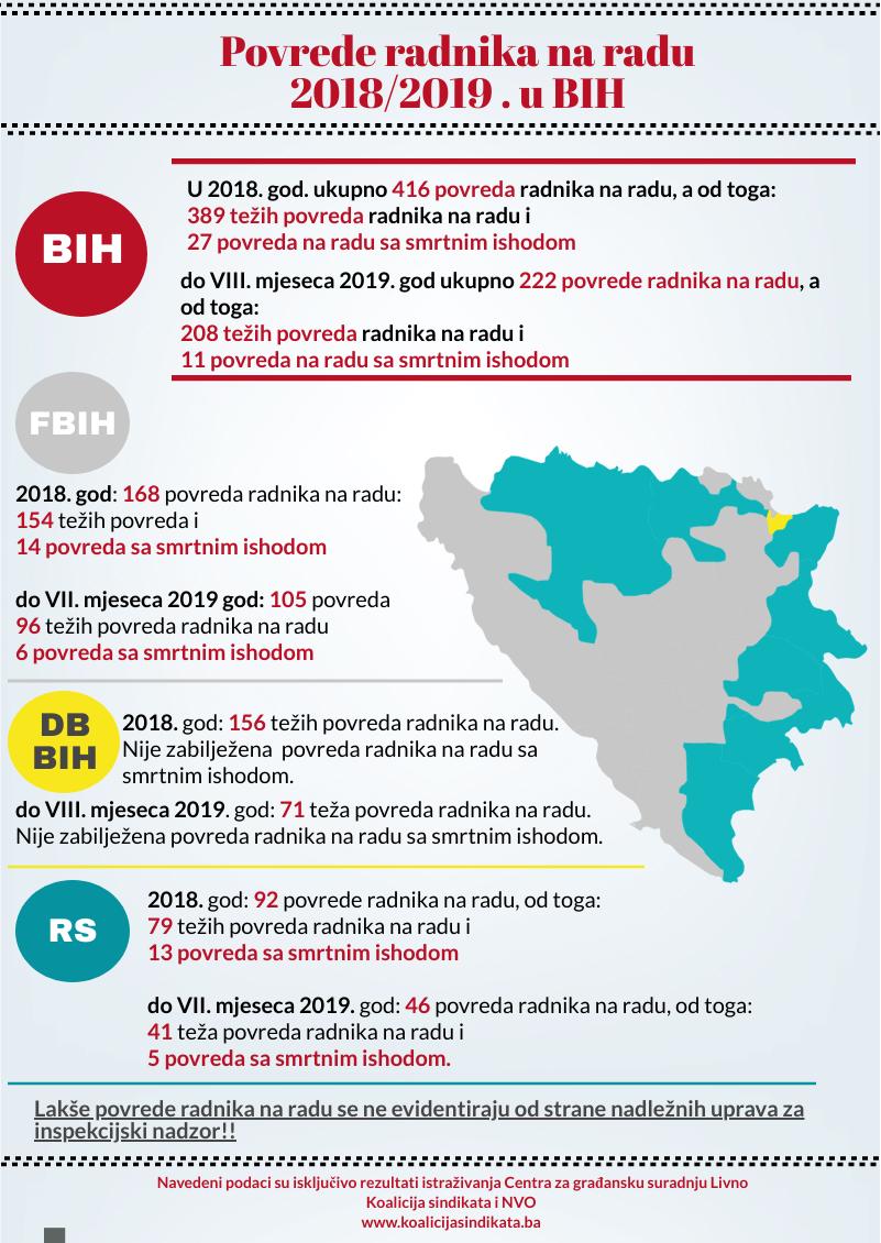 Infografika 2019: Povrede radnika na radu 2018./2019. u BiH