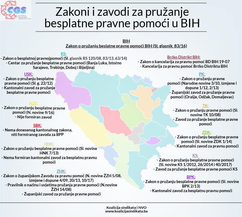 Infografika 2019: Zakoni i zavodi za pružanje besplatne pravne pomoći u BiH