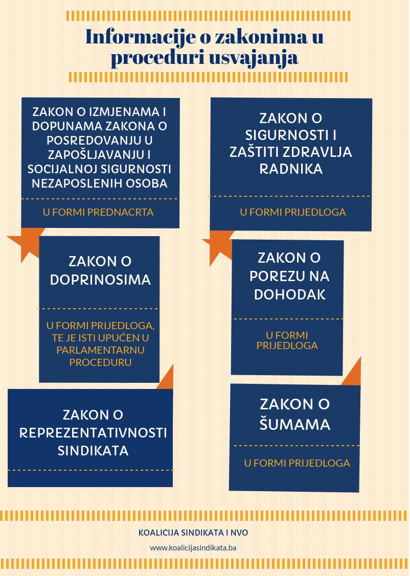 Infografika 2018: Informacije o zakonima u proceduri usvajanja