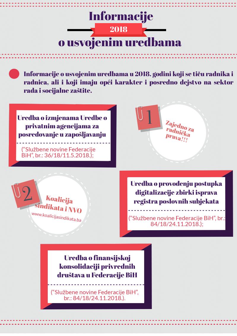 Infografika 2018: Informacije o usvojenim uredbama