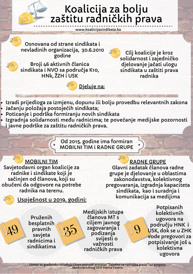 Infografika 2019.: Djelovanje koalicije i uspješnost mobilnog tima i radnih grupa
