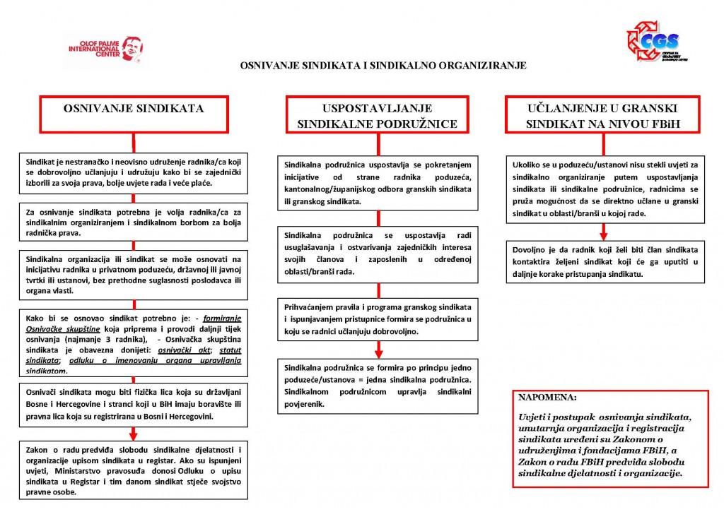 Vodič za osnivanje sindikata - 2020 CGS Livno